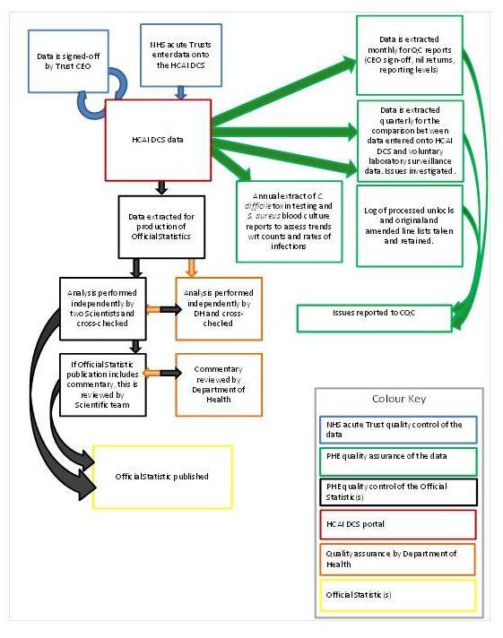 PHE HCAI data flows